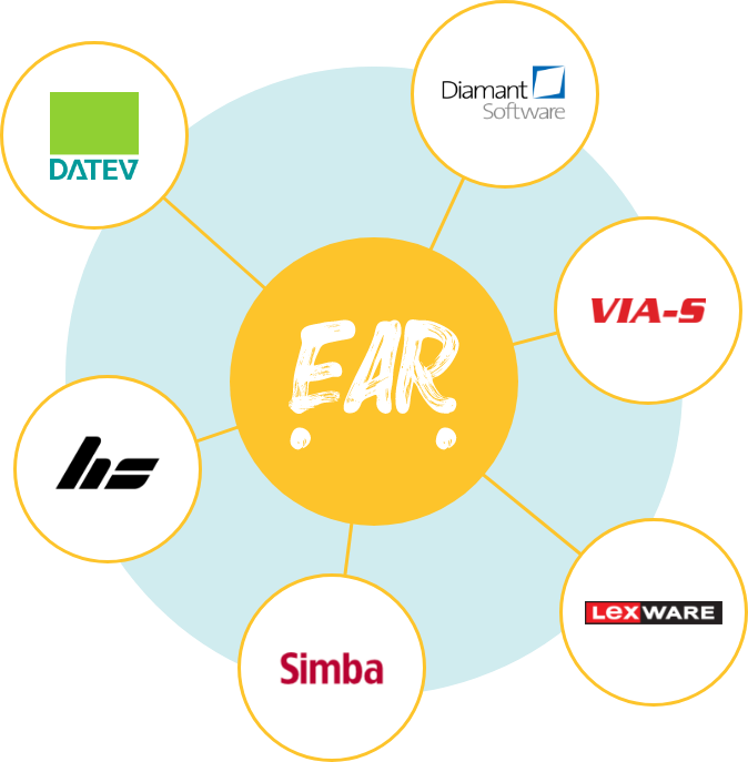 Eine Grafik, die die Schnittstellen der Lieferservice Software EAR Essen auf Rädern mit verschiedenen Buchhaltungssystemen zeigt.